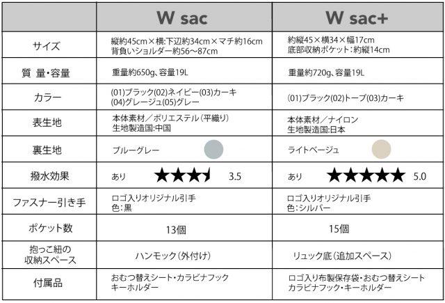 W sacとW sac+の比較表